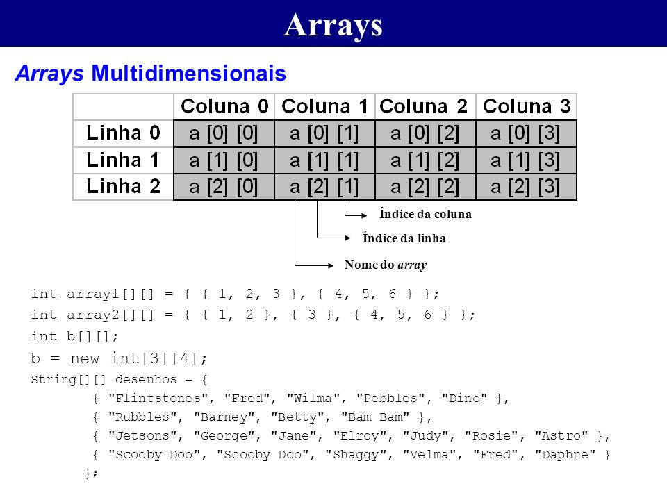 Arrays Arrays Multidimensionais b = new int[3][4];